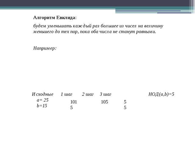 Алгоритм Евклида: будем уменьшать каждый раз большее из чисел на величину мен...