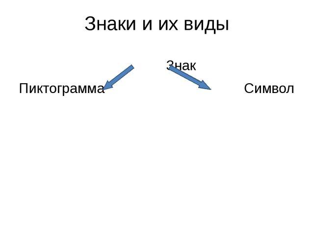 Знаки и их виды Знак Пиктограмма Символ
