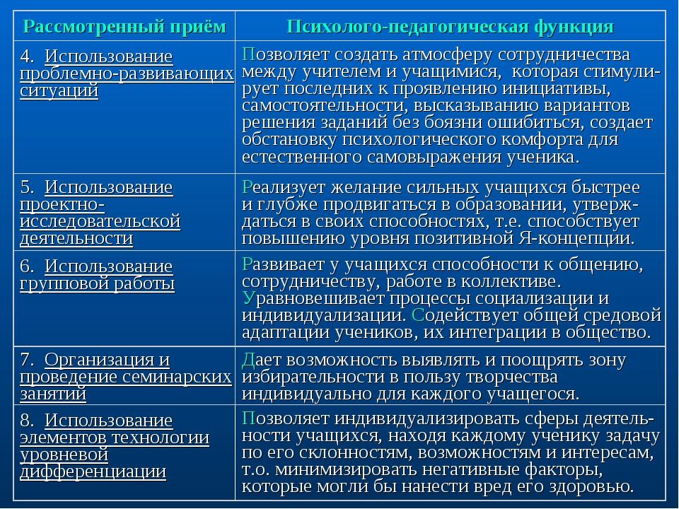 Рассмотренный приёмПсихолого-педагогическая функция 4. Использование проблем...