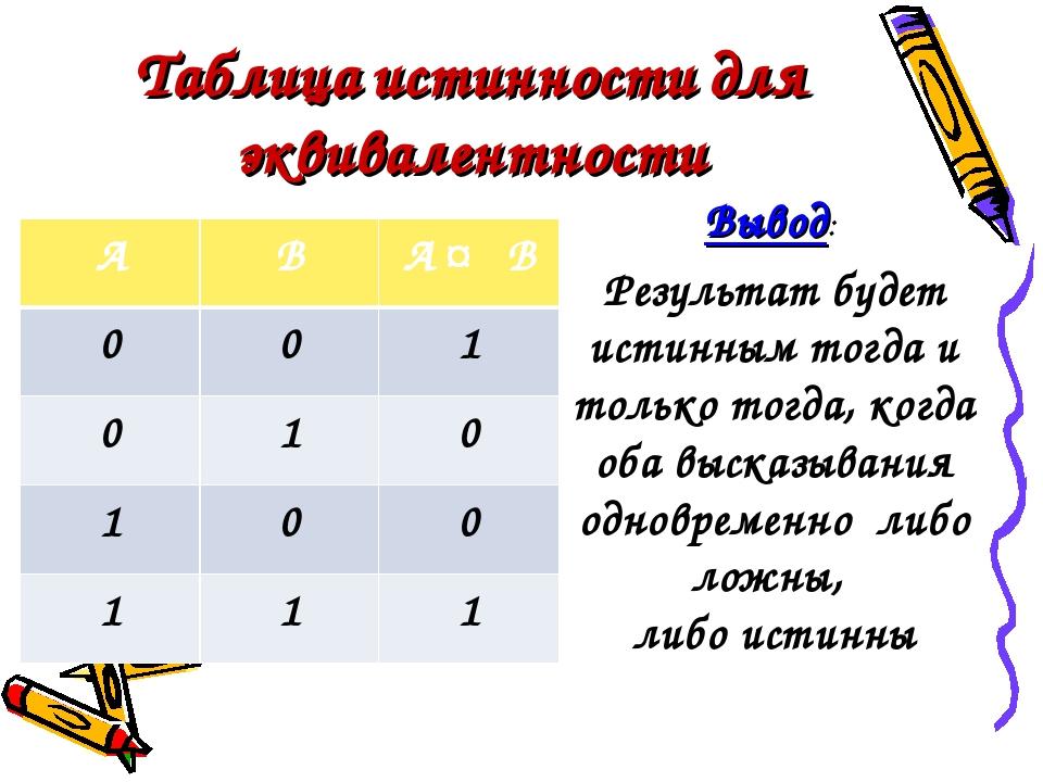 Таблица истинности для эквивалентности Вывод: Результат будет истинным тогда...