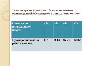 Шкала перерасчета суммарного балла за выполнение экзаменационной работы в цел