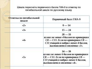 Шкала пересчета первичного балла ГИА-9 вотметку по пятибалльной шкале по рус