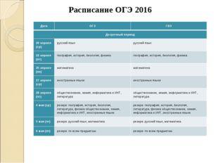 Расписание ОГЭ 2016 ДатаОГЭГВЭ Досрочный период 20 апреля (ср)русский яз
