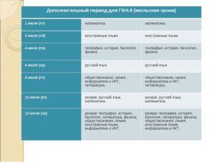 Дополнительный период для ГИА-9 (июльские сроки) 1 июля (пт)математикамате