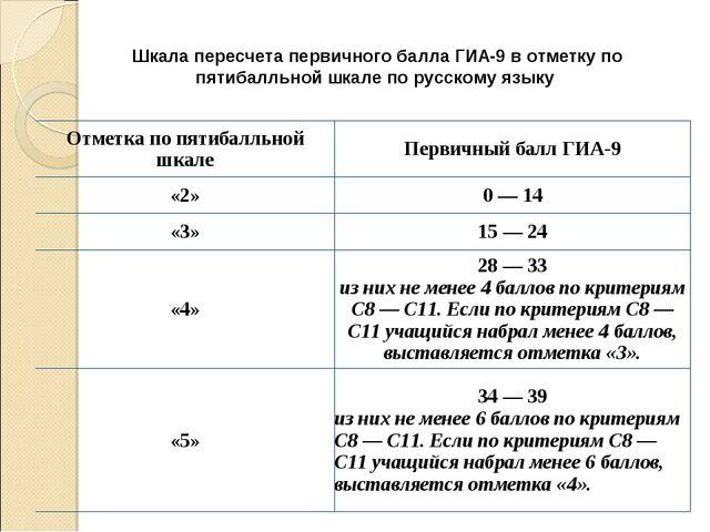 Шкала пересчета первичного балла ГИА-9 вотметку по пятибалльной шкале по рус...