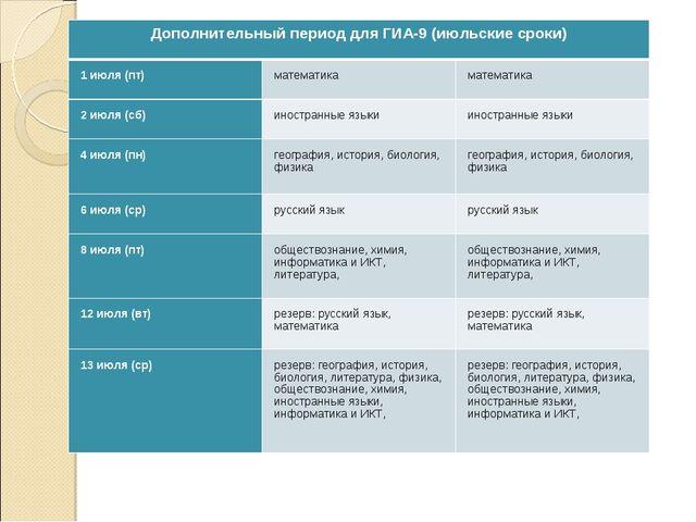 Дополнительный период для ГИА-9 (июльские сроки) 1 июля (пт)математикамате...