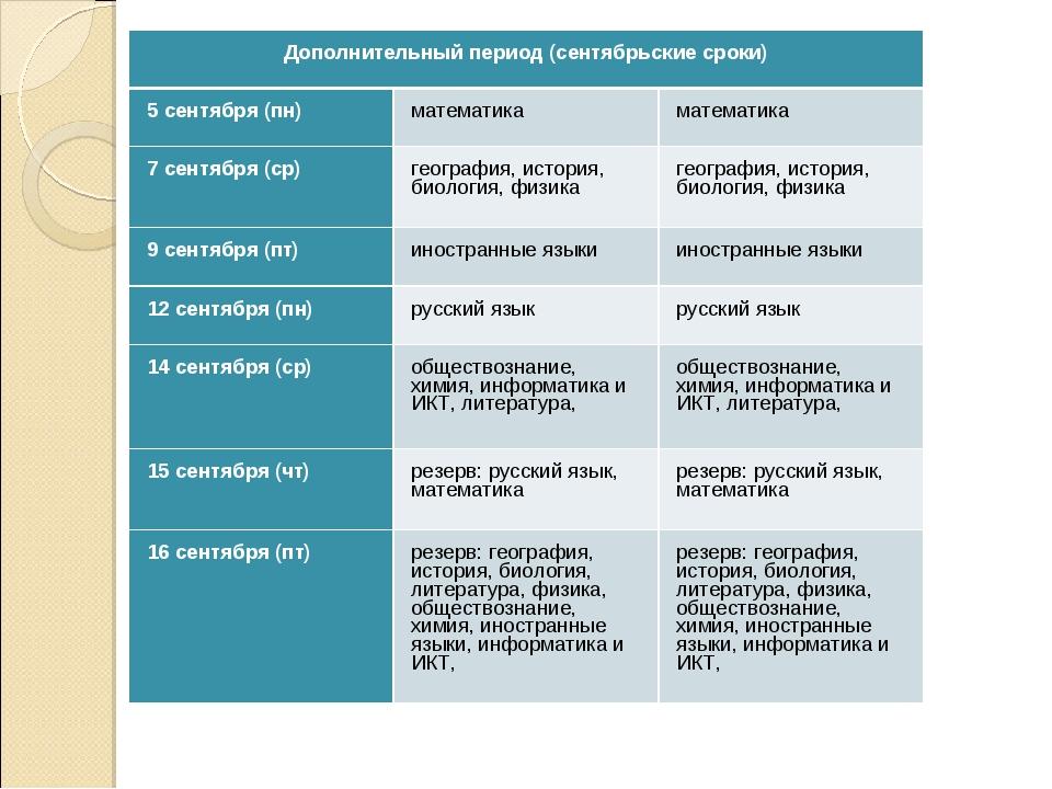 Дополнительный период (сентябрьские сроки) 5 сентября (пн)математикаматема...