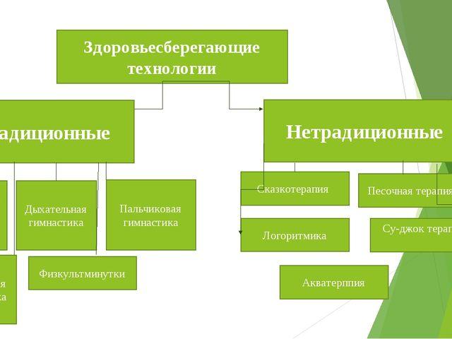 Здоровьесберегающие технологии Нетрадиционные Традиционные Артикуляционная ги...