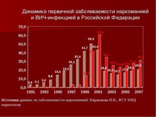 Динамика первичной заболеваемости наркоманией и ВИЧ-инфекцией в Российской Фе