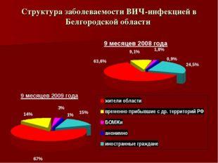 Структура заболеваемости ВИЧ-инфекцией в Белгородской области