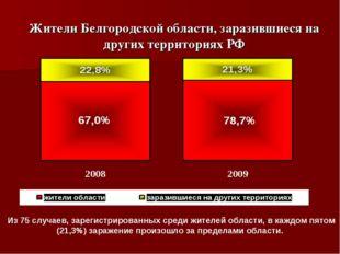 Жители Белгородской области, заразившиеся на других территориях РФ Из 75 случ