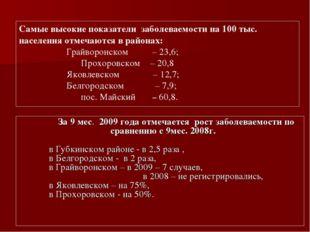 За 9 мес. 2009 года отмечается рост заболеваемости по сравнению с 9мес. 2008