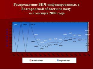 Распределение ВИЧ-инфицированных в Белгородской области по полу за 9 месяцев