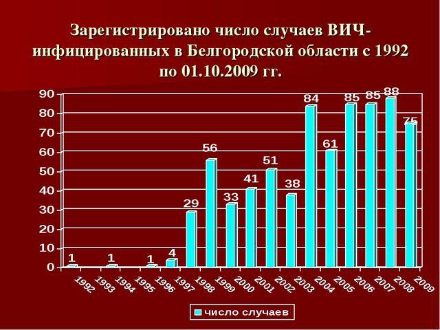 Зарегистрировано число случаев ВИЧ-инфицированных в Белгородской области с 19...