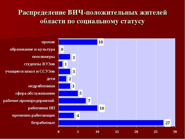 Распределение ВИЧ-положительных жителей области по социальному статусу