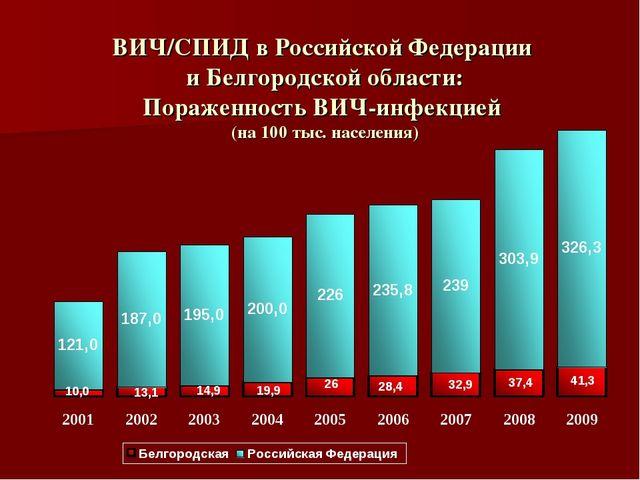 ВИЧ/СПИД в Российской Федерации и Белгородской области: Пораженность ВИЧ-инфе...
