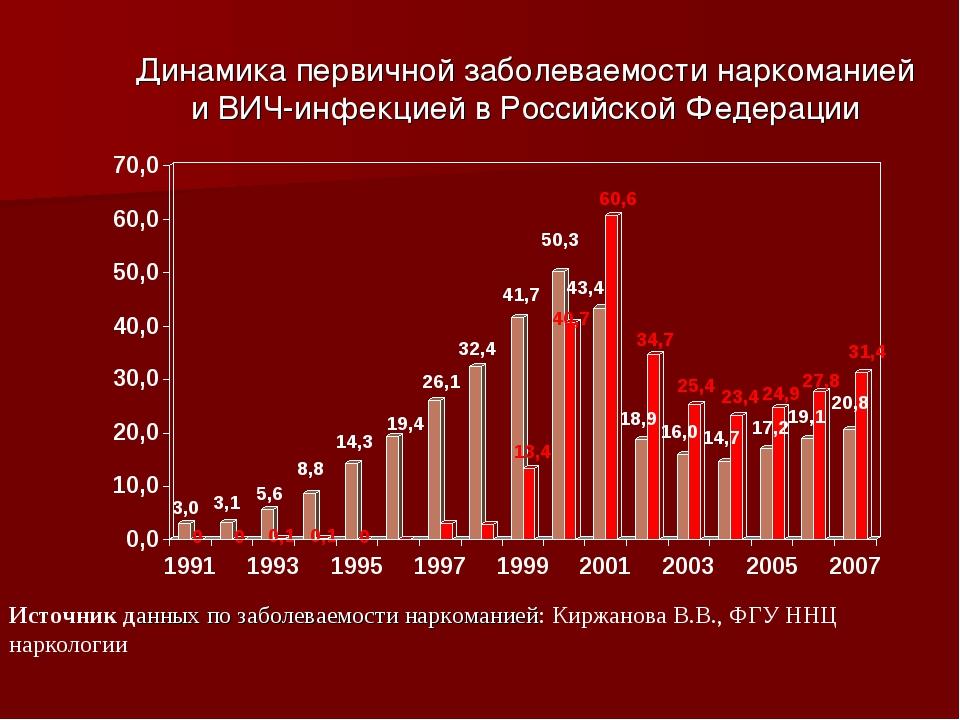 Динамика первичной заболеваемости наркоманией и ВИЧ-инфекцией в Российской Фе...