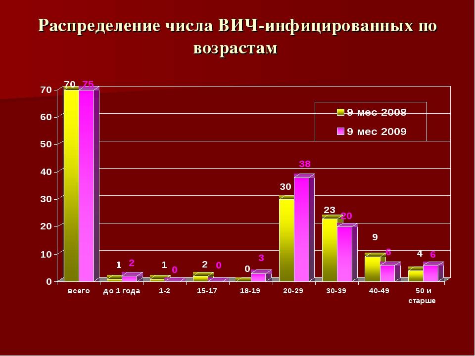 Распределение числа ВИЧ-инфицированных по возрастам