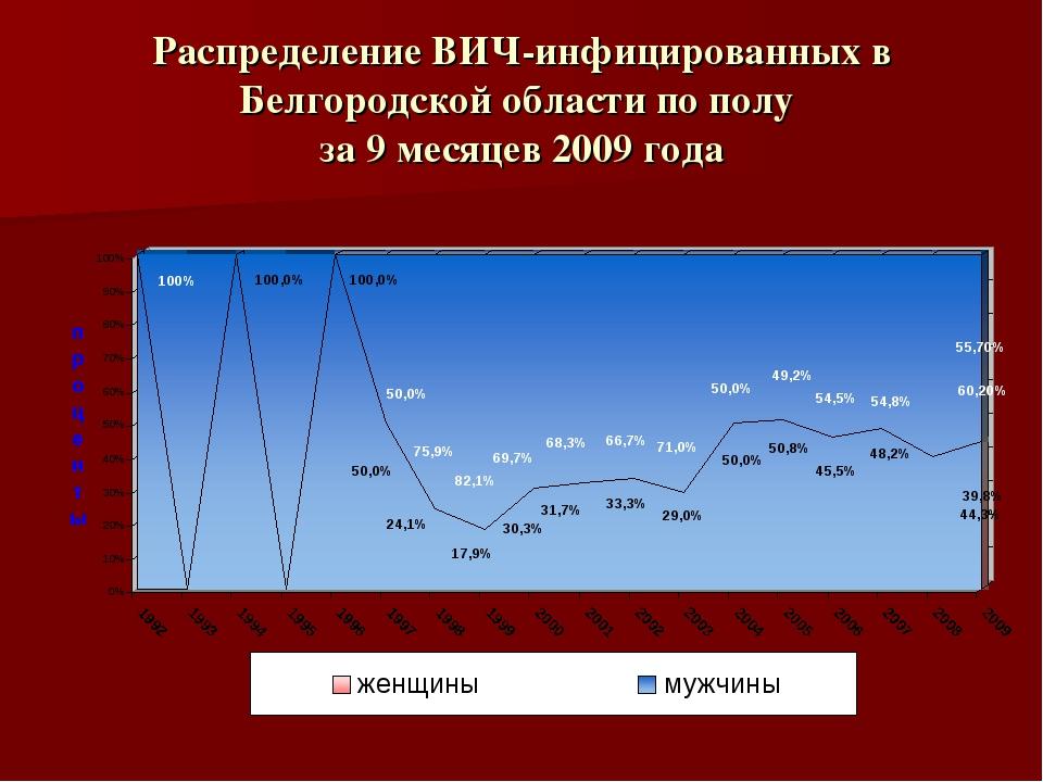 Распределение ВИЧ-инфицированных в Белгородской области по полу за 9 месяцев...