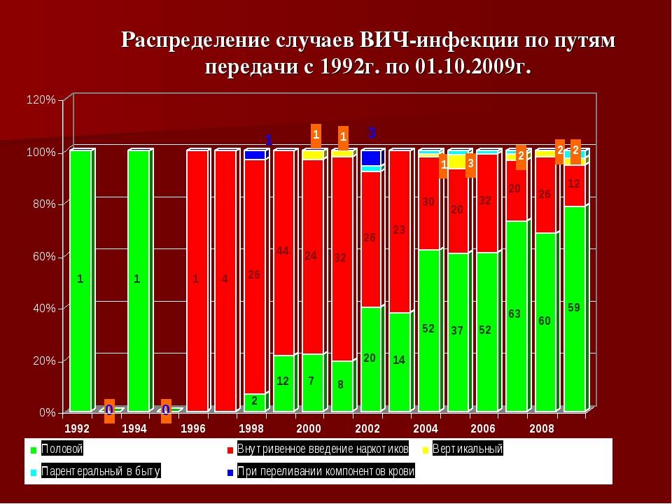 Распределение случаев ВИЧ-инфекции по путям передачи с 1992г. по 01.10.2009г.