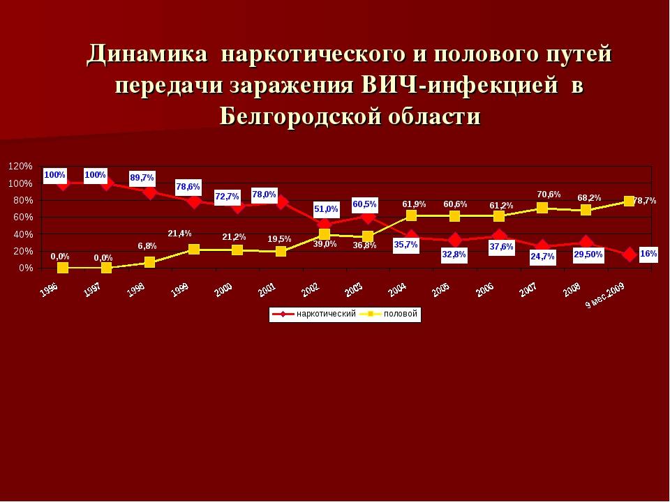 Динамика наркотического и полового путей передачи заражения ВИЧ-инфекцией в Б...