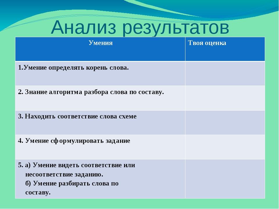 Анализ результатов работы Умения Твоя оценка 1.Умение определять корень слова...