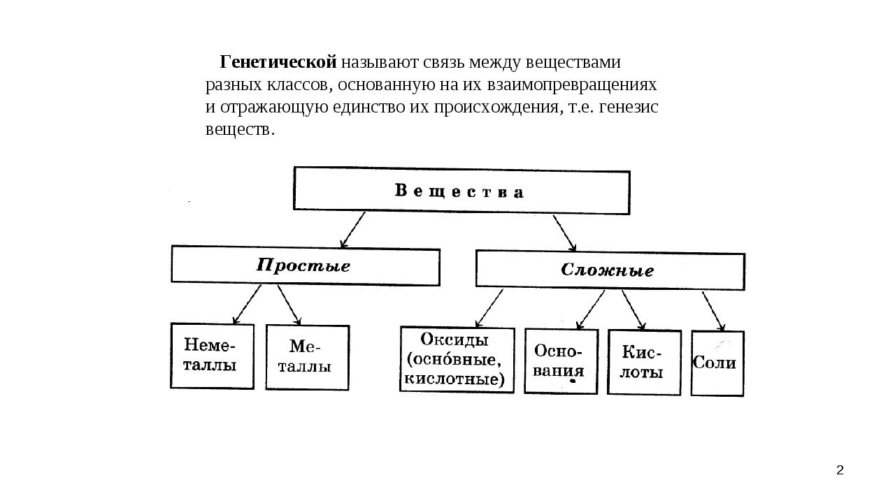 Генетической называют связь между веществами разных классов, основанную на и...