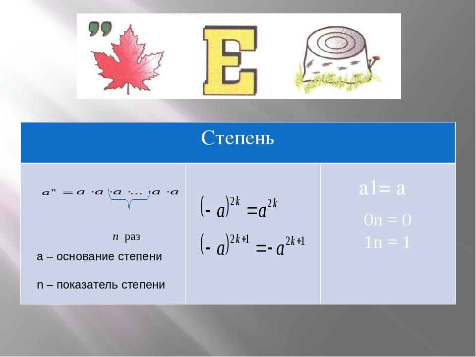 0n = 0 1n = 1 а1= а a – основание степени n – показатель степени Степень