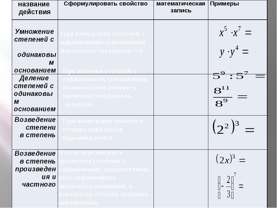 При умножении степеней с одинаковыми основаниями показатели складываются При...
