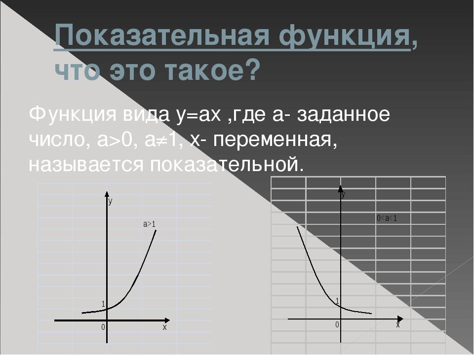 Показательная функция, что это такое? Функция вида у=ах ,где а- заданное числ...