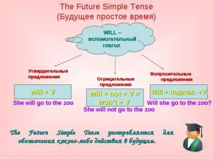 The Future Simple Tense (Будущее простое время) The Future Simple Tense употр