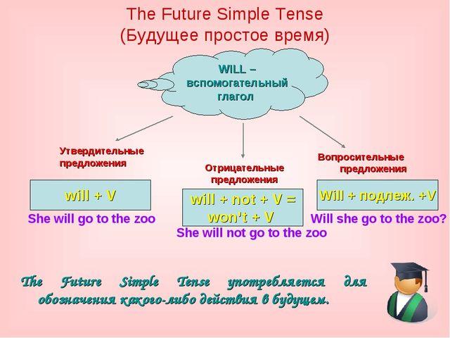 The Future Simple Tense (Будущее простое время) The Future Simple Tense употр...