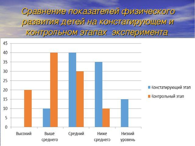 Сравнение показателей физического развития детей на констатирующем и контроль...