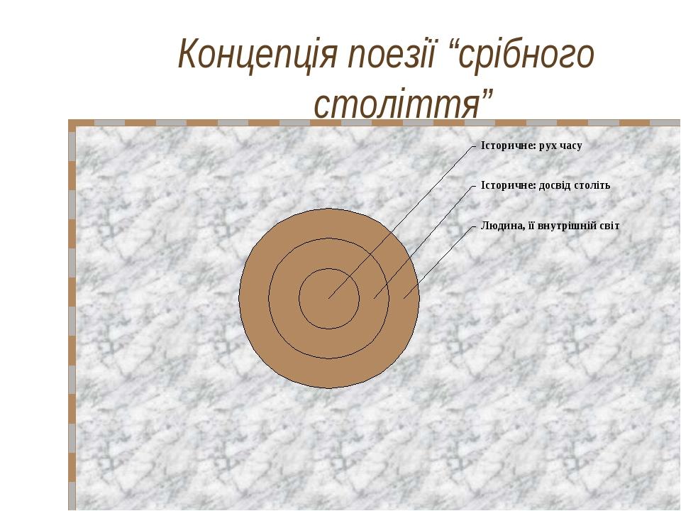 """Концепція поезії """"срібного століття"""""""
