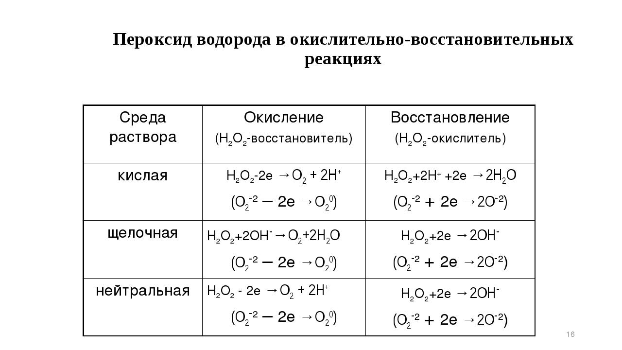 Пероксид водорода в окислительно-восстановительных реакциях * Среда раствора...