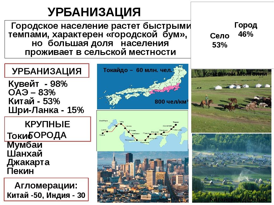УРБАНИЗАЦИЯ Городское население растет быстрыми темпами, характерен «городско...