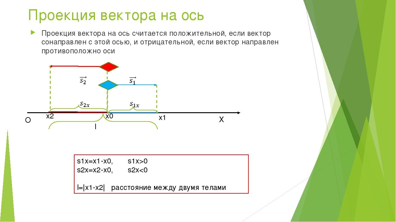 Проекция вектора на ось Проекция вектора на ось считается положительной, если...