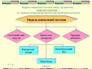 Модель навчальної системи знань, що включає модульні структури по окремим роз