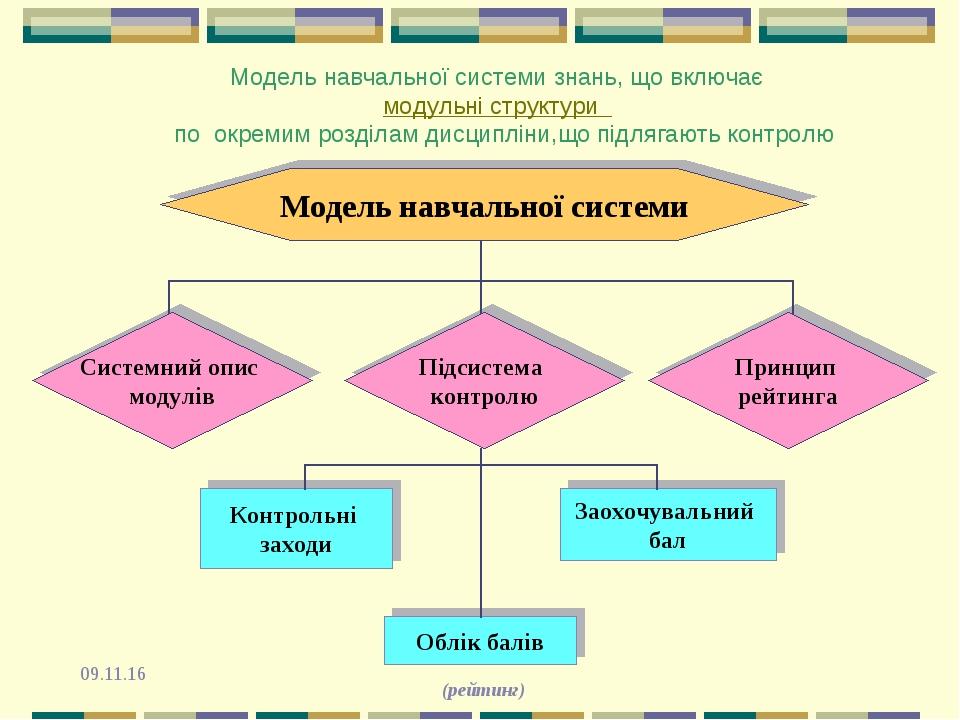 Модель навчальної системи знань, що включає модульні структури по окремим роз...