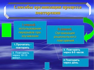Способы организации процесса повторения I способ. использование перерывов при
