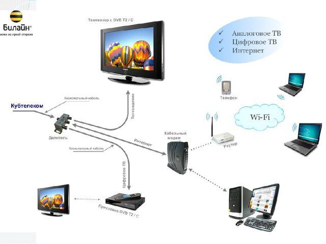 Как самостоятельно подключиться к кабельному телевидению - Jiminy.ru