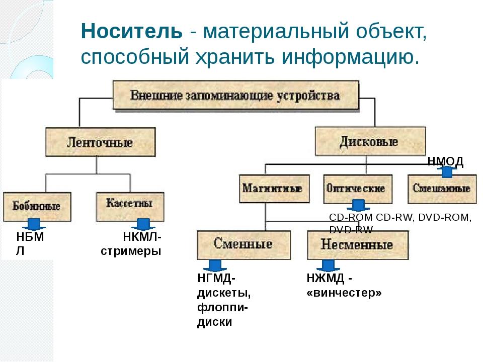 Носитель - материальный объект, способный хранить информацию. НБМЛ НКМЛ- стри...
