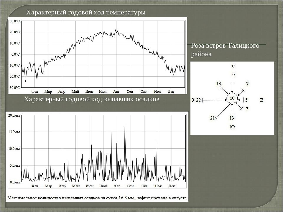 Характерный годовой ход температуры Характерный годовой ход выпавших осадков...