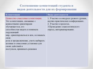 Соотношение компетенций студента и видов деятельности для их формирования Ком