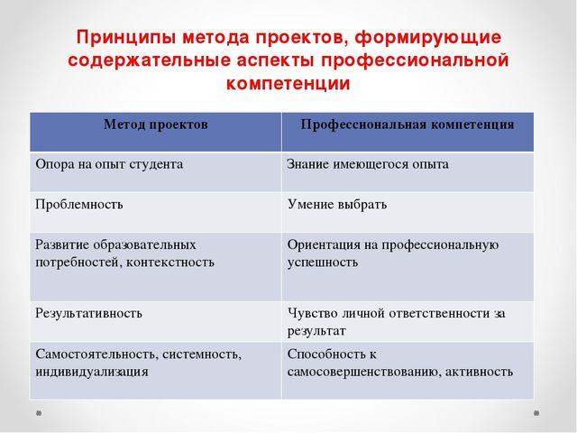 Принципы метода проектов, формирующие содержательные аспекты профессиональной...