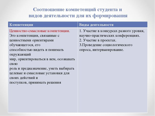 Соотношение компетенций студента и видов деятельности для их формирования Ком...