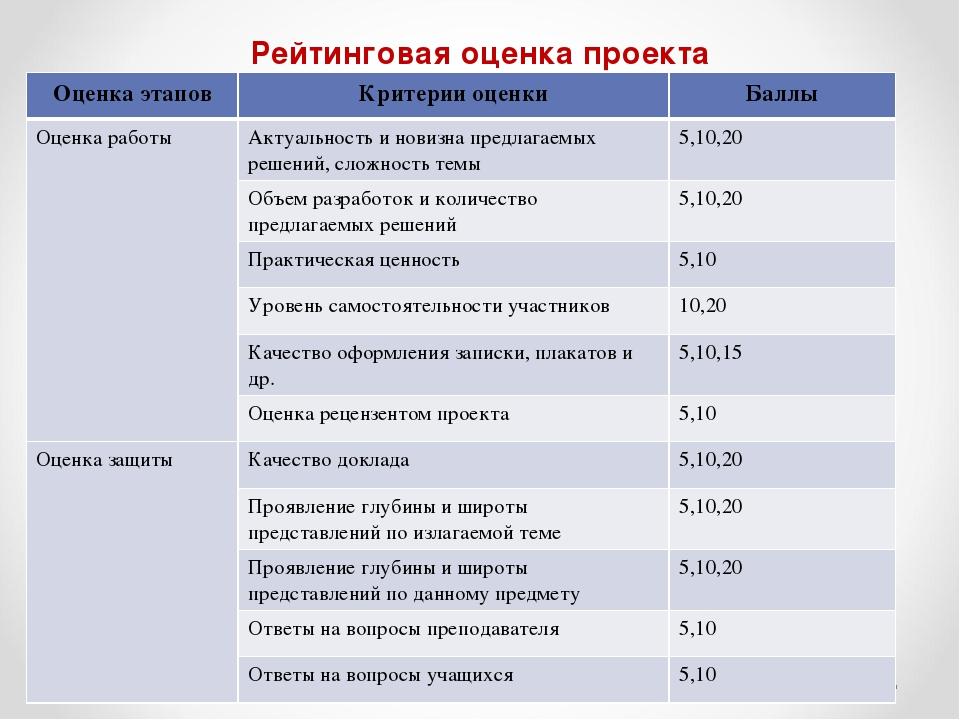 Рейтинговая оценка проекта Оценка этаповКритерии оценкиБаллы Оценка работы...