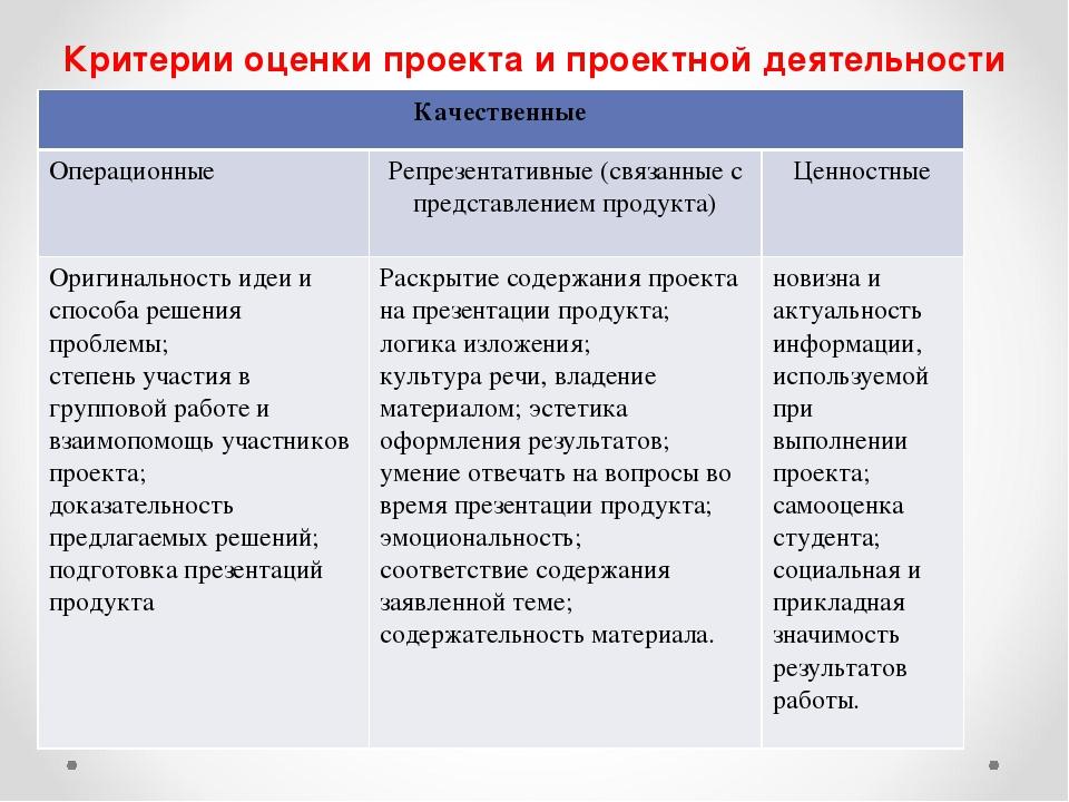 Критерии оценки проекта и проектной деятельности Качественные ОперационныеР...