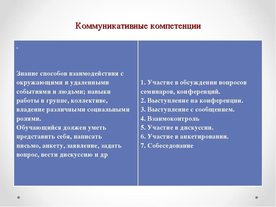 Коммуникативные компетенции . Знание способов взаимодействия с окружающими и...