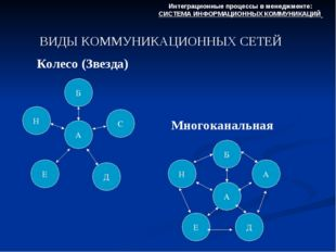 ВИДЫ КОММУНИКАЦИОННЫХ СЕТЕЙ Интеграционные процессы в менеджменте: СИСТЕМА ИН